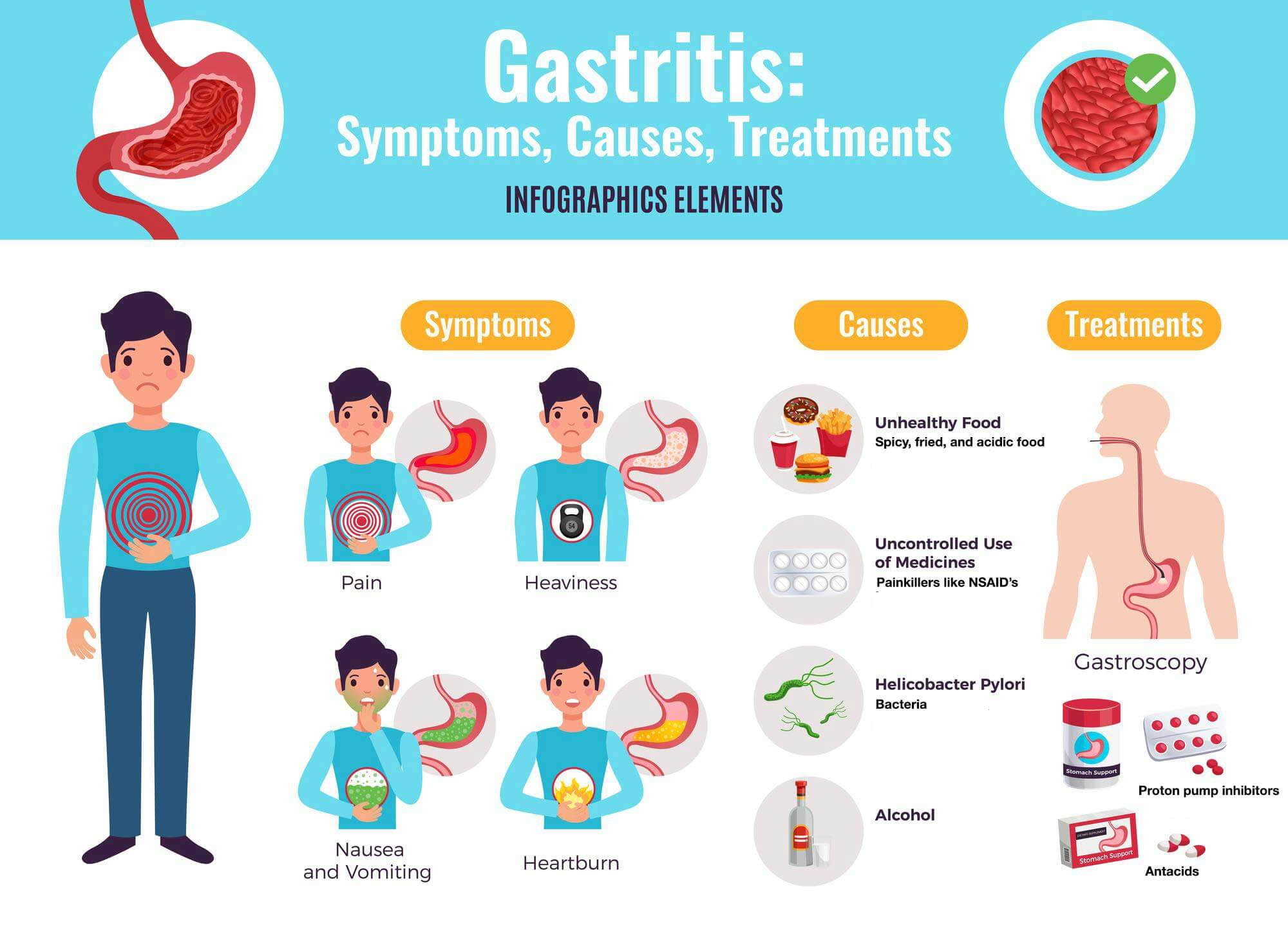 Gastritis – Signs And Symptoms of Gastritis | What causes Gastritis?