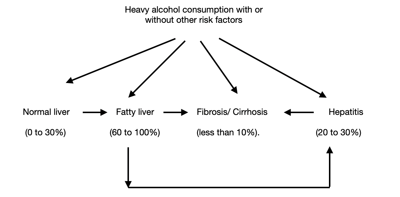 prognosis-or-expected-course-of-liver-disease